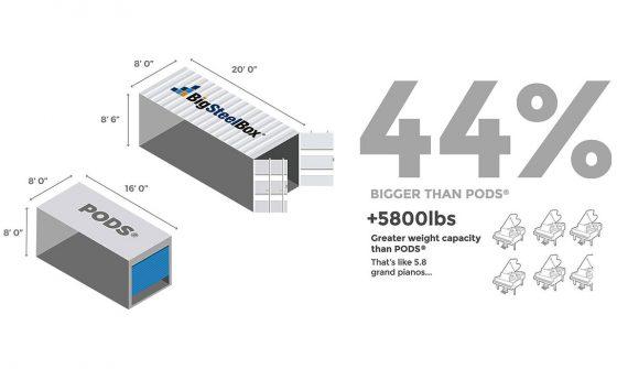 BigSteelBox vs PODS storage contianers