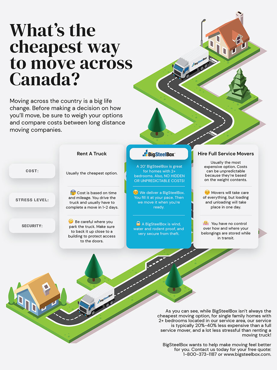 What is the cheapest way to move across Canada infographic