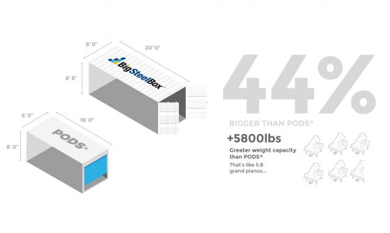 Compare BigSteelBox and PODS storage containers