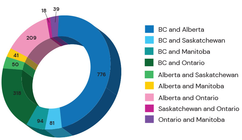 Graph: Number of long distance moves between provinces completed by BigSteelBox