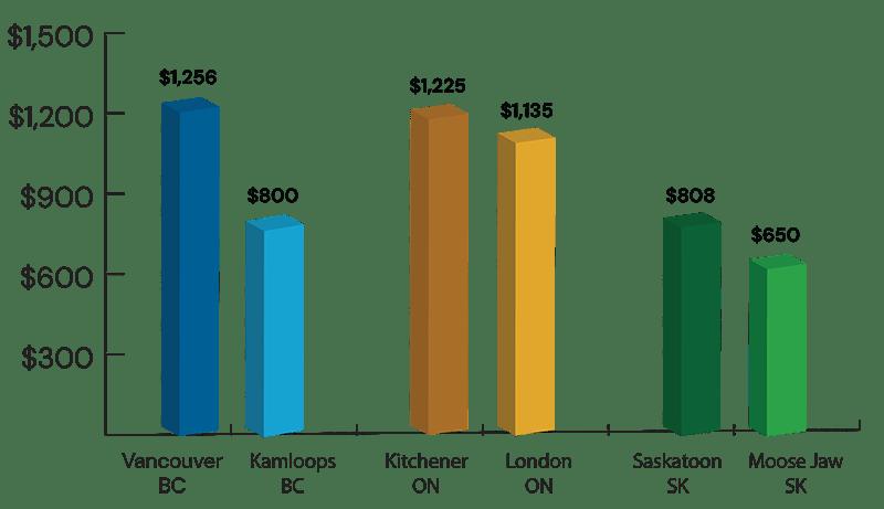 Graph: Childcare cost comparison Canada