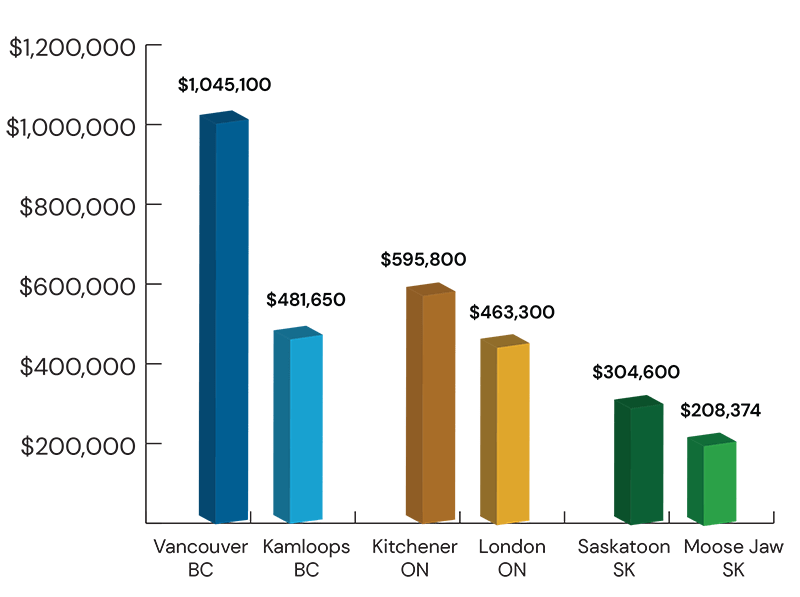 Graph: Average purchase price of homes in Canada