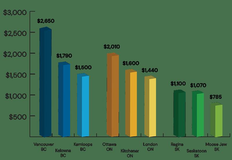 Graph: Rental prices comparison Canada