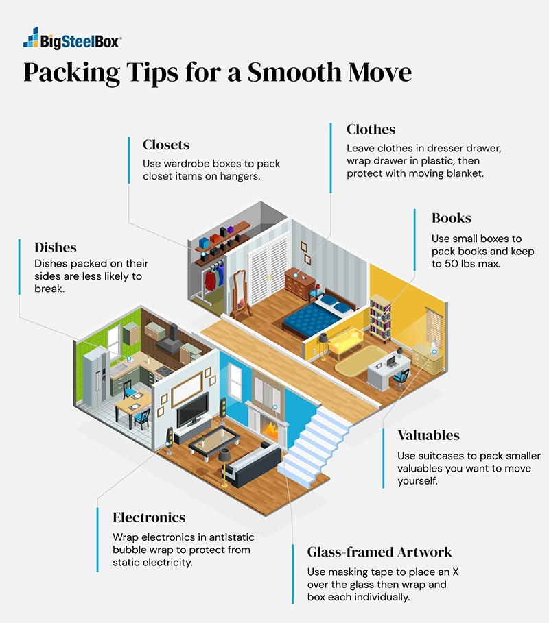 Moving and packing 101 - Moving tips infographic