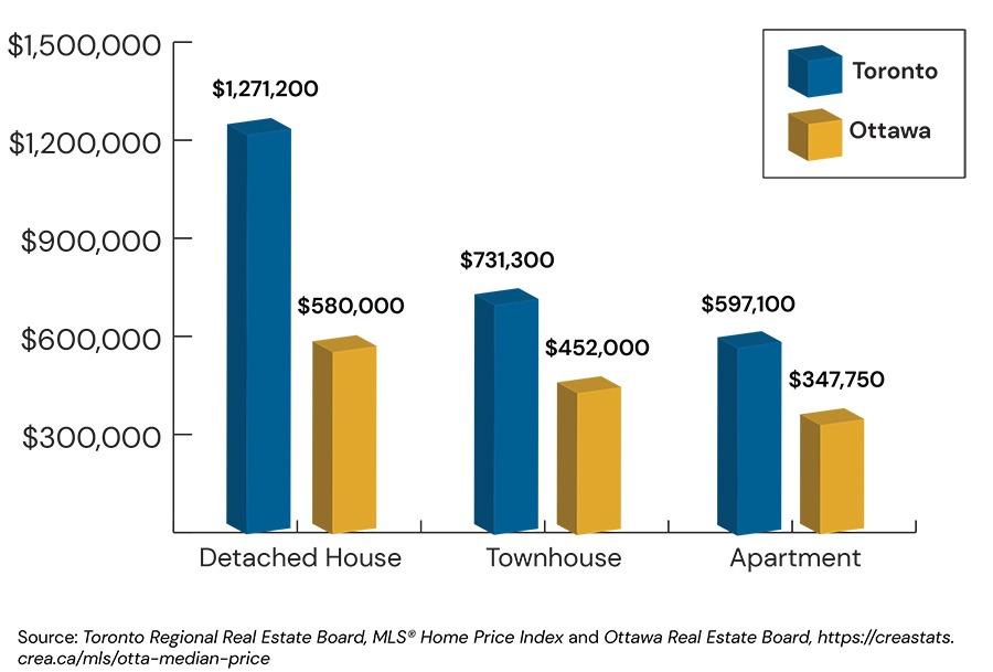Graph: Average Housing Prices by Home Type Toronto vs. Ottawa