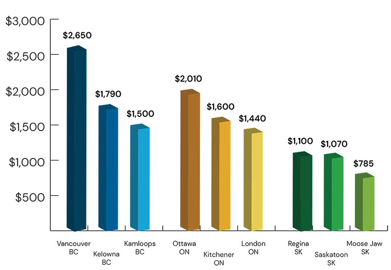 Graph: Compare home rental prices in Small town vs large city Canada