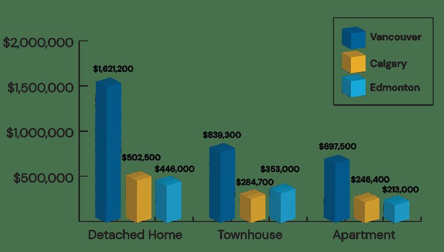 House prices in Alberta vs. BC graph
