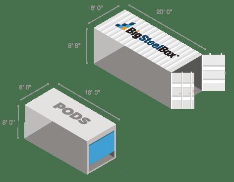 Comparison of Pods vs BigSteelBox container dimensions