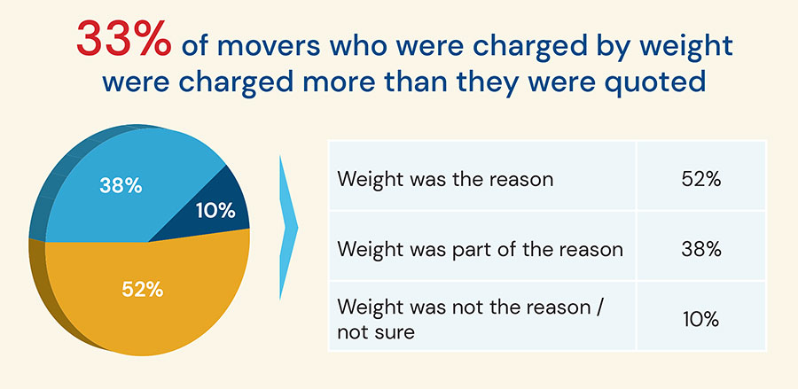 Long Haul Moving Survey Results Graph